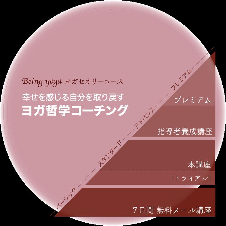 ヨガセオリーコース体系図