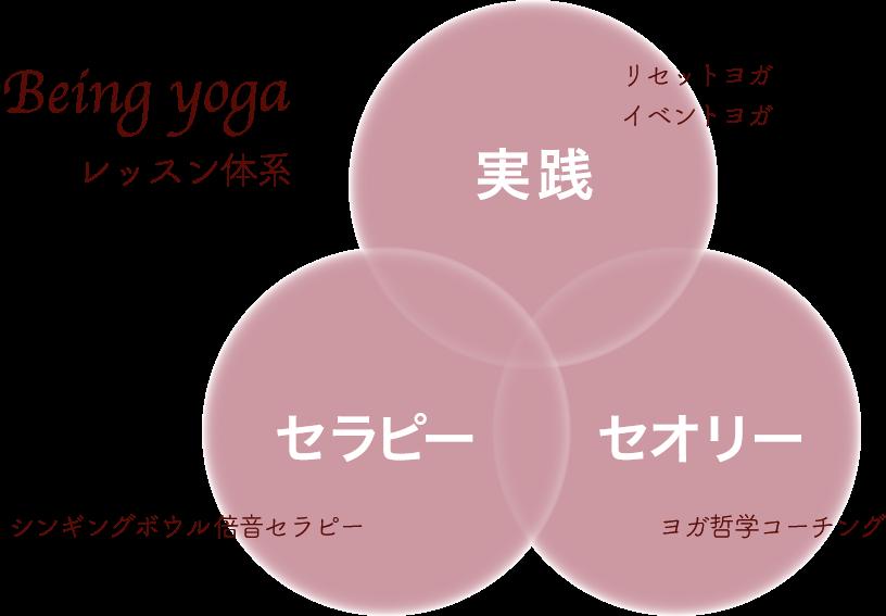Being yoga レッスン体系
